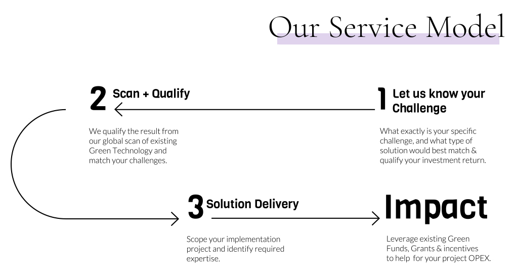 Our Service Model
